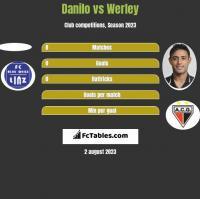 Danilo vs Werley h2h player stats