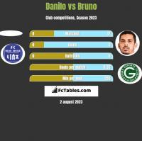 Danilo vs Bruno h2h player stats