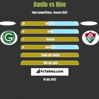 Danilo vs Nino h2h player stats