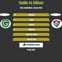 Danilo vs Edilson h2h player stats