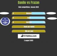 Danilo vs Frazan h2h player stats