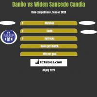 Danilo vs Widen Saucedo Candia h2h player stats
