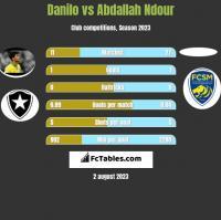 Danilo vs Abdallah Ndour h2h player stats