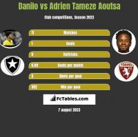 Danilo vs Adrien Tameze Aoutsa h2h player stats
