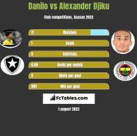 Danilo vs Alexander Djiku h2h player stats