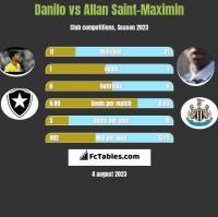 Danilo vs Allan Saint-Maximin h2h player stats
