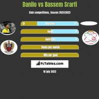 Danilo vs Bassem Srarfi h2h player stats