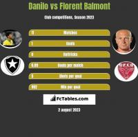 Danilo vs Florent Balmont h2h player stats