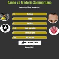 Danilo vs Frederic Sammaritano h2h player stats