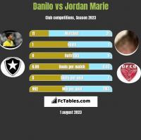Danilo vs Jordan Marie h2h player stats