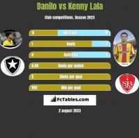 Danilo vs Kenny Lala h2h player stats
