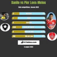 Danilo vs Pier Lees-Melou h2h player stats