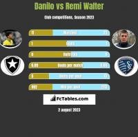 Danilo vs Remi Walter h2h player stats