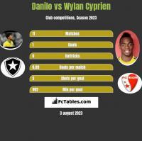 Danilo vs Wylan Cyprien h2h player stats