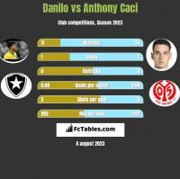 Danilo vs Anthony Caci h2h player stats