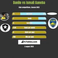 Danilo vs Ismail Aaneba h2h player stats