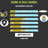Danilo vs Enzo Loiodice h2h player stats
