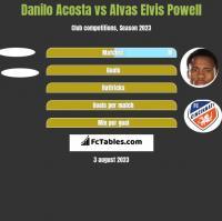 Danilo Acosta vs Alvas Elvis Powell h2h player stats