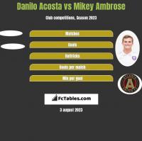 Danilo Acosta vs Mikey Ambrose h2h player stats