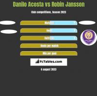 Danilo Acosta vs Robin Jansson h2h player stats