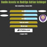 Danilo Acosta vs Rodrigo Adrian Schlegel h2h player stats