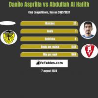 Danilo Asprilla vs Abdullah Al Hafith h2h player stats