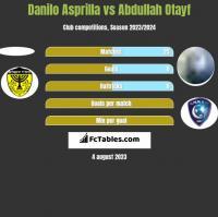 Danilo Asprilla vs Abdullah Otayf h2h player stats