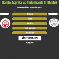 Danilo Asprilla vs Abdulmalek Al-Khaibri h2h player stats