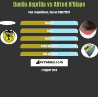 Danilo Asprilla vs Alfred N'Diaye h2h player stats