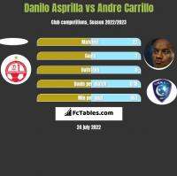 Danilo Asprilla vs Andre Carrillo h2h player stats