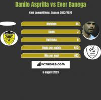 Danilo Asprilla vs Ever Banega h2h player stats