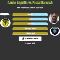 Danilo Asprilla vs Faisal Darwish h2h player stats
