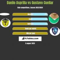 Danilo Asprilla vs Gustavo Cuellar h2h player stats