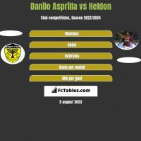 Danilo Asprilla vs Heldon h2h player stats