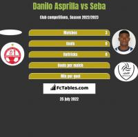Danilo Asprilla vs Seba h2h player stats