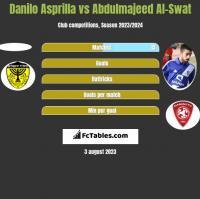 Danilo Asprilla vs Abdulmajeed Al-Swat h2h player stats