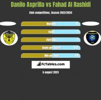 Danilo Asprilla vs Fahad Al Rashidi h2h player stats