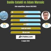 Danilo Cataldi vs Adam Marusic h2h player stats