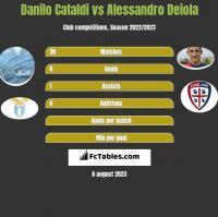 Danilo Cataldi vs Alessandro Deiola h2h player stats