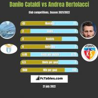 Danilo Cataldi vs Andrea Bertolacci h2h player stats