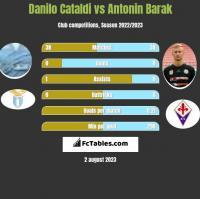 Danilo Cataldi vs Antonin Barak h2h player stats