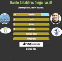 Danilo Cataldi vs Diego Laxalt h2h player stats