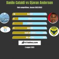 Danilo Cataldi vs Djavan Anderson h2h player stats