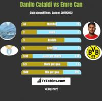 Danilo Cataldi vs Emre Can h2h player stats