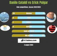 Danilo Cataldi vs Erick Pulgar h2h player stats