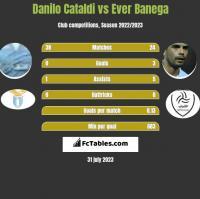 Danilo Cataldi vs Ever Banega h2h player stats