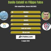 Danilo Cataldi vs Filippo Falco h2h player stats