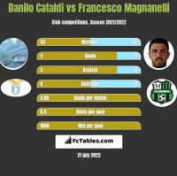 Danilo Cataldi vs Francesco Magnanelli h2h player stats