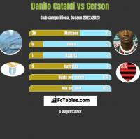 Danilo Cataldi vs Gerson h2h player stats