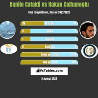 Danilo Cataldi vs Hakan Calhanoglu h2h player stats